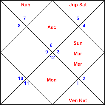 Horosoft Celebrity Horoscope Moon Prediction P V Narasimha Rao Get an accurate glimpse of your month ahead by rob tillett's master rao's astrology center western monthly horoscope chinese monthly horoscope. p v narasimha rao