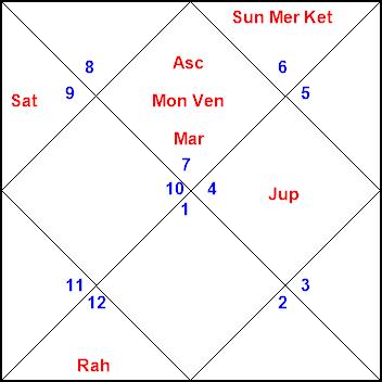 Horosoft Celebrity Horoscope Jupiter Prediction K N Rao Share astrologizeme.com with your friends. horosoft net