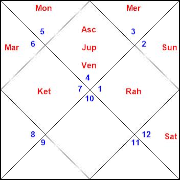 Mangalam Online Astrology