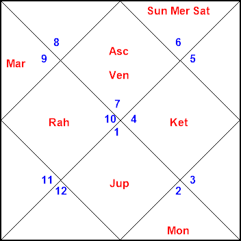 Horosoft Celebrity Horoscope Vladimir Putin